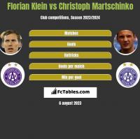 Florian Klein vs Christoph Martschinko h2h player stats
