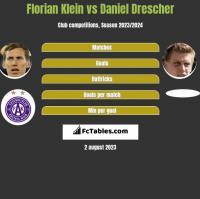 Florian Klein vs Daniel Drescher h2h player stats