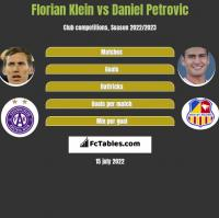 Florian Klein vs Daniel Petrovic h2h player stats