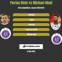 Florian Klein vs Michael Madl h2h player stats