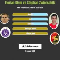 Florian Klein vs Stephan Zwierschitz h2h player stats