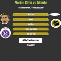 Florian Klein vs Maudo h2h player stats