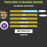 Florian Klein vs Alexandar Borkovic h2h player stats