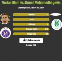 Florian Klein vs Ahmet Muhamedbegovic h2h player stats