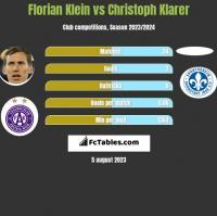 Florian Klein vs Christoph Klarer h2h player stats