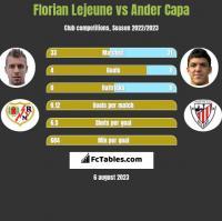 Florian Lejeune vs Ander Capa h2h player stats