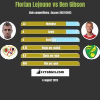 Florian Lejeune vs Ben Gibson h2h player stats