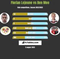 Florian Lejeune vs Ben Mee h2h player stats