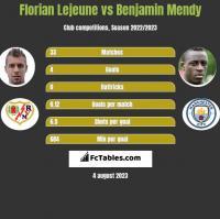 Florian Lejeune vs Benjamin Mendy h2h player stats