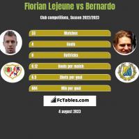 Florian Lejeune vs Bernardo h2h player stats