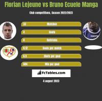 Florian Lejeune vs Bruno Ecuele Manga h2h player stats