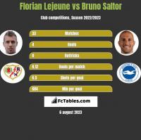 Florian Lejeune vs Bruno Saltor h2h player stats