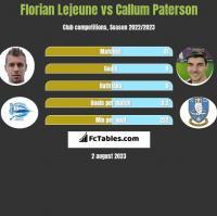 Florian Lejeune vs Callum Paterson h2h player stats