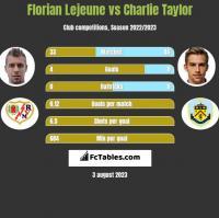 Florian Lejeune vs Charlie Taylor h2h player stats