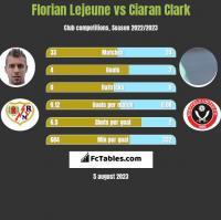 Florian Lejeune vs Ciaran Clark h2h player stats