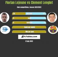 Florian Lejeune vs Clement Lenglet h2h player stats