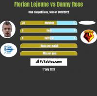 Florian Lejeune vs Danny Rose h2h player stats