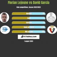 Florian Lejeune vs David Garcia h2h player stats