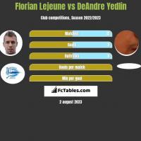 Florian Lejeune vs DeAndre Yedlin h2h player stats