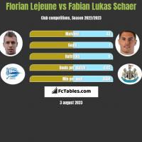 Florian Lejeune vs Fabian Lukas Schaer h2h player stats