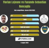Florian Lejeune vs Facundo Sebastian Roncaglia h2h player stats