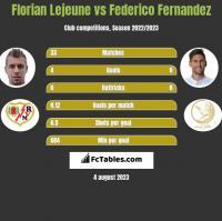 Florian Lejeune vs Federico Fernandez h2h player stats