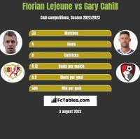 Florian Lejeune vs Gary Cahill h2h player stats