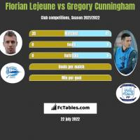 Florian Lejeune vs Gregory Cunningham h2h player stats