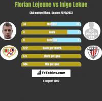 Florian Lejeune vs Inigo Lekue h2h player stats