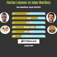 Florian Lejeune vs Inigo Martinez h2h player stats
