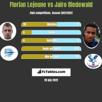 Florian Lejeune vs Jairo Riedewald h2h player stats