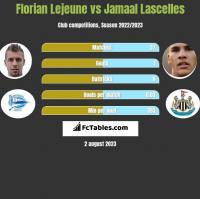 Florian Lejeune vs Jamaal Lascelles h2h player stats