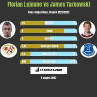 Florian Lejeune vs James Tarkowski h2h player stats