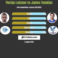 Florian Lejeune vs James Tomkins h2h player stats