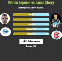 Florian Lejeune vs Jamie Sterry h2h player stats