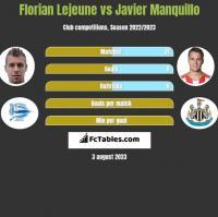 Florian Lejeune vs Javier Manquillo h2h player stats