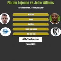 Florian Lejeune vs Jetro Willems h2h player stats