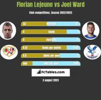 Florian Lejeune vs Joel Ward h2h player stats