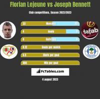 Florian Lejeune vs Joseph Bennett h2h player stats