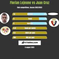 Florian Lejeune vs Juan Cruz h2h player stats
