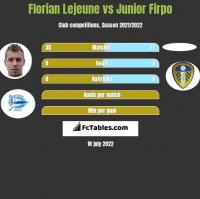Florian Lejeune vs Junior Firpo h2h player stats