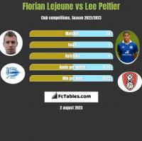 Florian Lejeune vs Lee Peltier h2h player stats