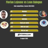 Florian Lejeune vs Leon Balogun h2h player stats