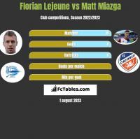 Florian Lejeune vs Matt Miazga h2h player stats