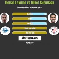 Florian Lejeune vs Mikel Balenziaga h2h player stats