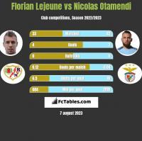 Florian Lejeune vs Nicolas Otamendi h2h player stats