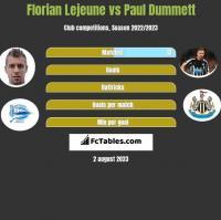 Florian Lejeune vs Paul Dummett h2h player stats