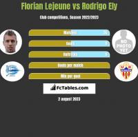 Florian Lejeune vs Rodrigo Ely h2h player stats
