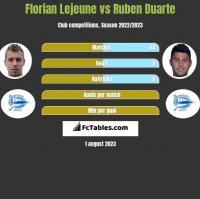 Florian Lejeune vs Ruben Duarte h2h player stats