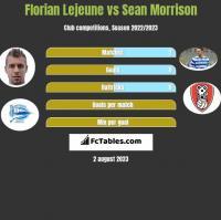 Florian Lejeune vs Sean Morrison h2h player stats